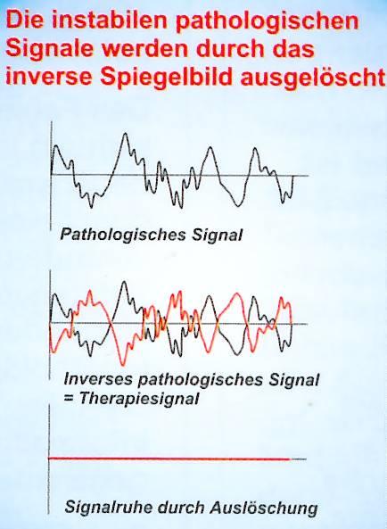 Grafik zeigt wie eine Signalkurve durch eine inversives Signalkurve auf Null gebracht wird