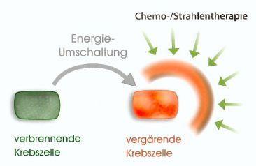 Grafik der symbolischen Energieumschaltung einer Krebszelle