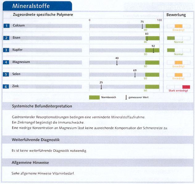 Tabelle mit grafischer Darstellung der Werte der Mineralstoffe