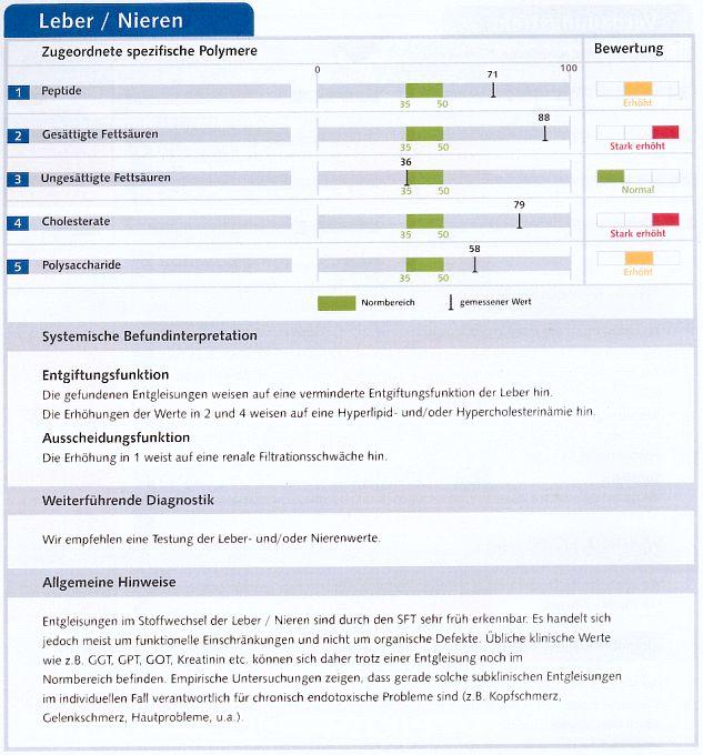 Tabelle mit grafischer Darstellung der Werte zu Leber / Nieren