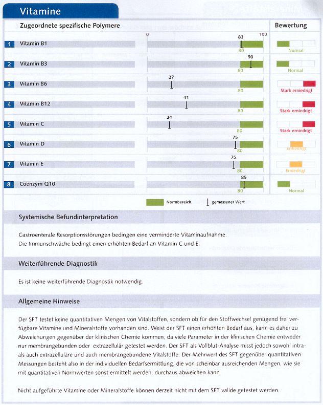 Tabelle mit grafischer Darstellung der Werte der Vitamine